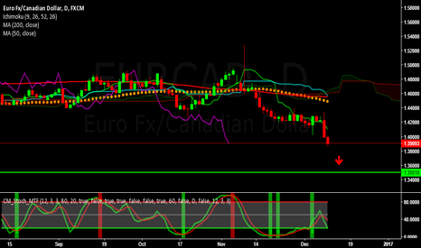 EURCAD: EURCAD - Bearish for the week of December 12 to 16, 2016