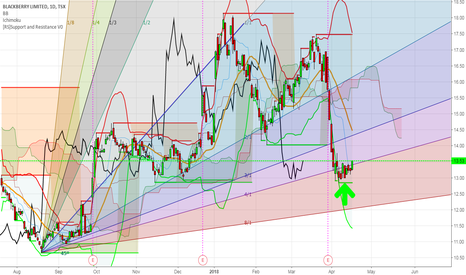 BB: BlackBerry- Daily Gann Fan Indicator Says Buy Now
