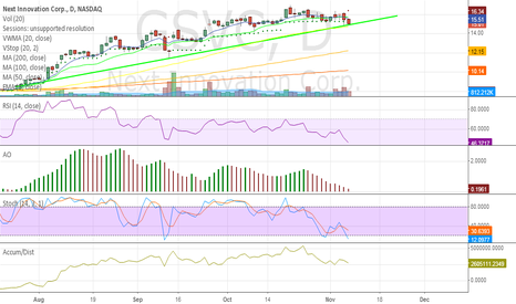 GSVC: NOTE: $TWTR early bargain here at trendline support.