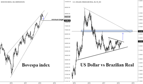 USDBRL: Correction to be continued in the Bovespa (Brazil) index