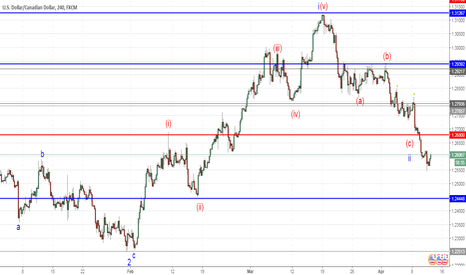 USDCAD: USD/CAD: wave analysis