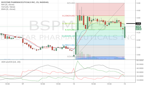 BSPM: 4.45 next pivot point.
