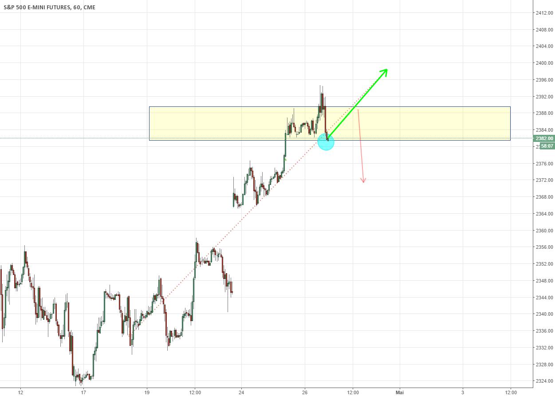 S&P Future, Plan de trading pour le 27,28