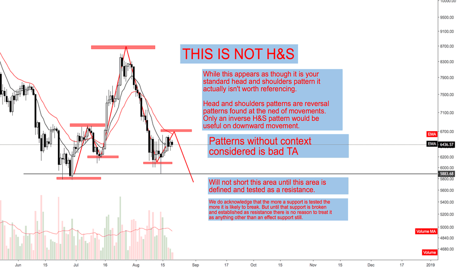 BTCUSD: Learn your TA, Context is everything