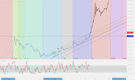 BTCUSD: What happens after healty grow...