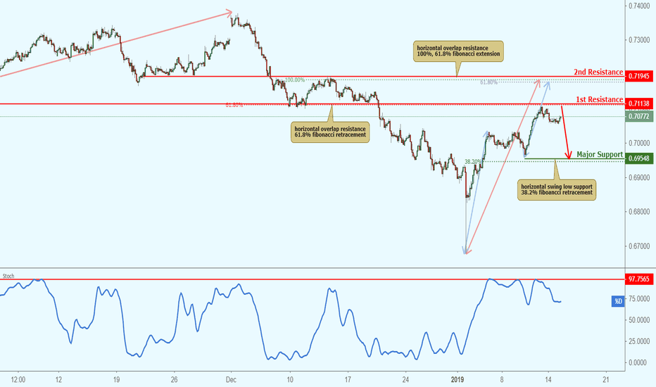 AUDCHF: AUDCHF approaching resistance, potential bounce!