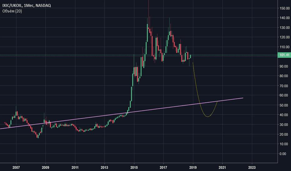 IXIC/UKOIL: Пузырь индекса Насдак или Дешёвая нефть.