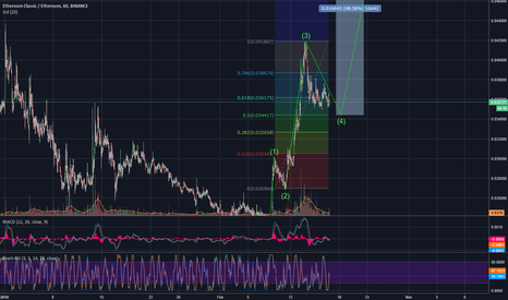 ETCETH: Ethereum Classic might make a new 5th wave