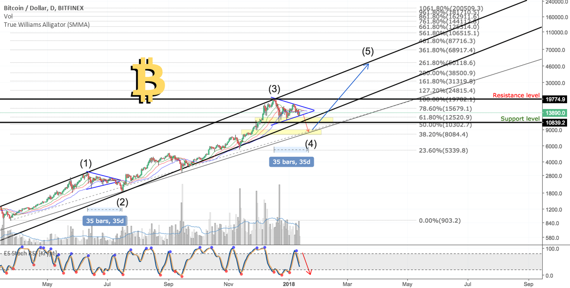 BITCOIN Elliot Waves Bull Cycle