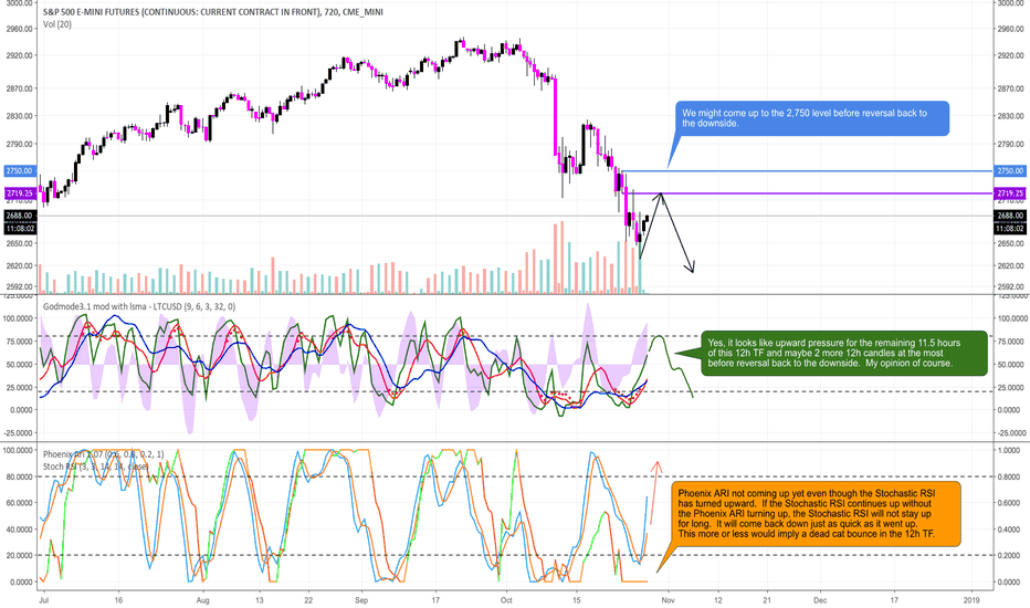 ES1!: My LONG TERM Position is SHORT After this Brief Upward Pressure