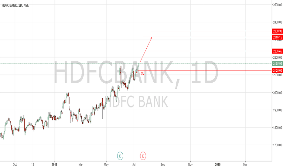 HDFCBANK: HDFCBANK