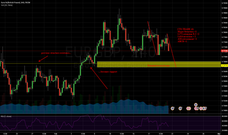 EURGBP: Manieri: Combined technical score shows potential reversal zone