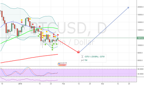 BTCUSD: Bitcoin Needs this Healthy DEEP: NOW!!!
