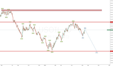 USOIL: Elliot correction on US OIL