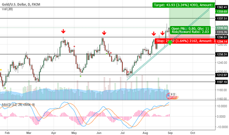 XAUUSD: GOLD is above 1300!