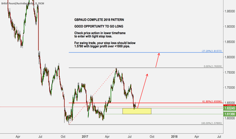 GBPAUD: GBPAUD GOOD OPPORTUNITY TO GO LONG WITH 2618 PATTERN