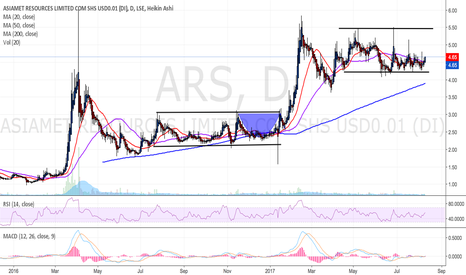 ARS: Asiamet Resources - Consolidation Phase Breakout Expected Soon.
