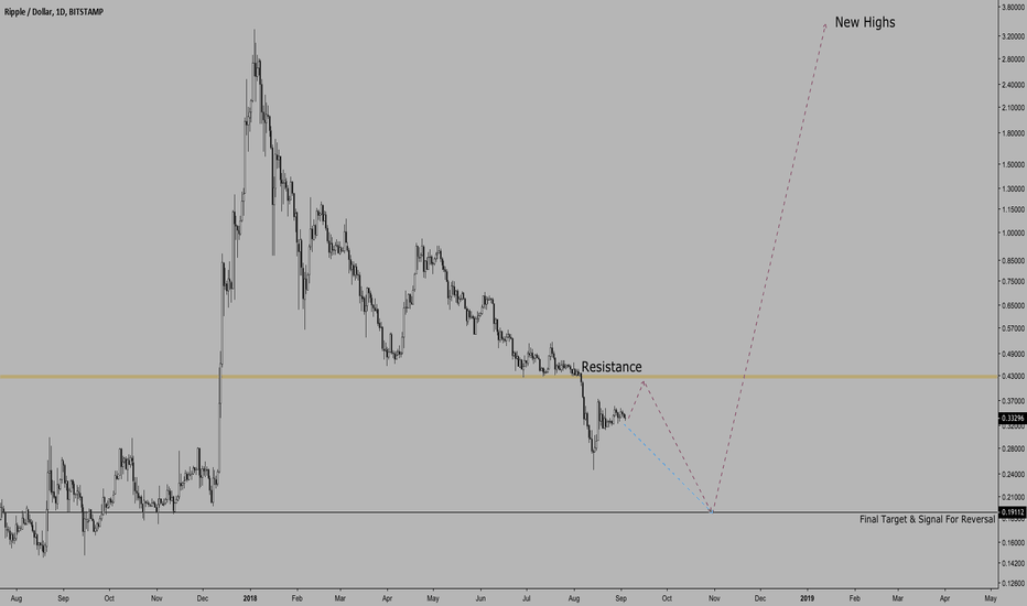 XRPUSD: $XRPUSD | Potential Path Outlined | New Highs Coming