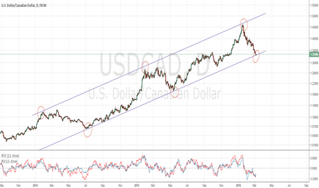 USDCAD: USDCAD @ bottom of bullish channel. Long above 1.35