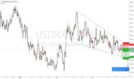USDMXN: USD/MXN SHORT