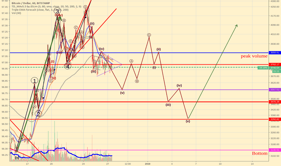BTCUSD: An update on Bitcoin's Elliott wave correction count