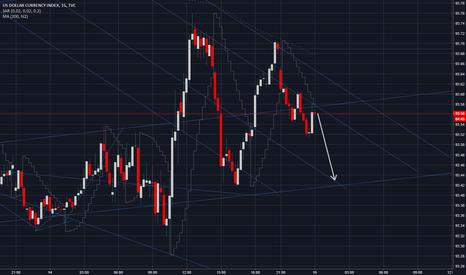 DXY: USD SHORT