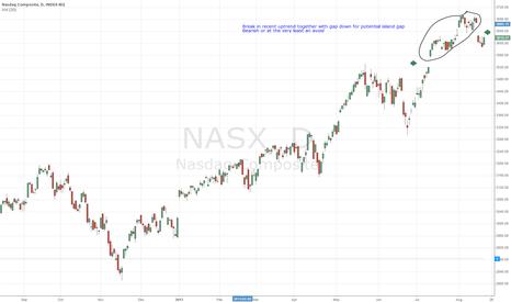 NASX: Nasdaq Island Gap (Tilted island ;)