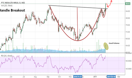 PTC: PTC India- Cup and Handle Breakout- Buy Setup