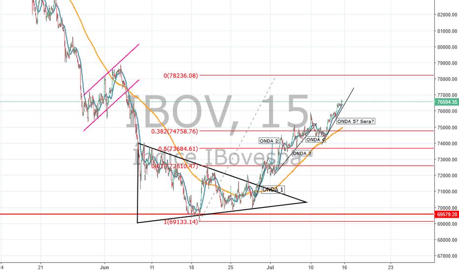 IBOV: IBOV proximo do alvo de 168% de FIBO 78212 P/ Sera que vai?
