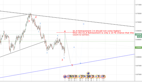 NZDUSD: NZDUSD wave 5 is starting