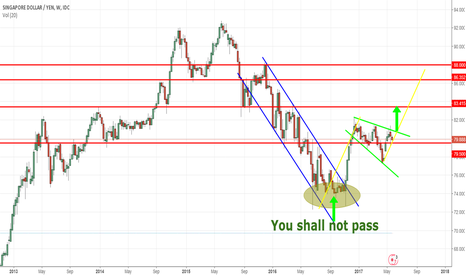 SGDJPY: You shall not pass the 74 !!!!!