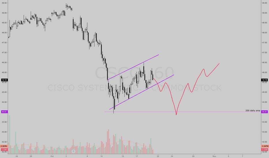 CSCO: interesting pattern on CSCO