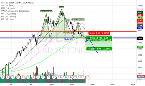 GILD: Head&Shoulders Formed On the Weekly