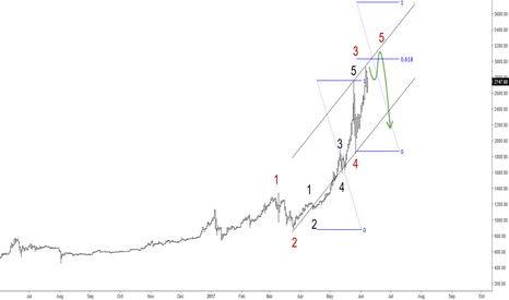 BTCUSD: BTCUSD Can See Limited Upside; Bulls Could Slowdown
