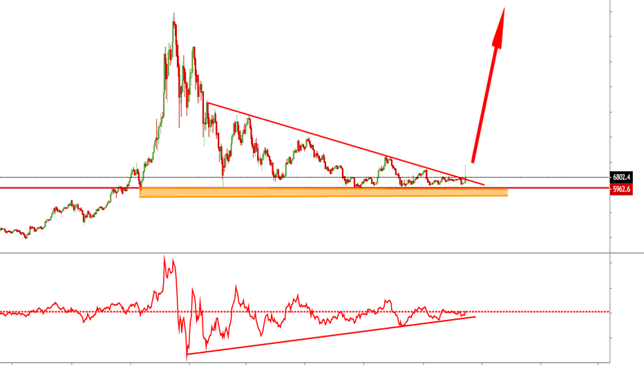 BTCUSD: Bitcoin-The New Gold Rush ! Bitcoin-La Nouvelle Ruée vers l'OR !
