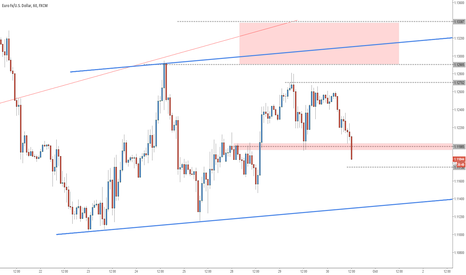 EURUSD: EURUSD - Broke support