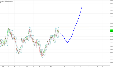 XAUUSD: 3rd confirmation will fail