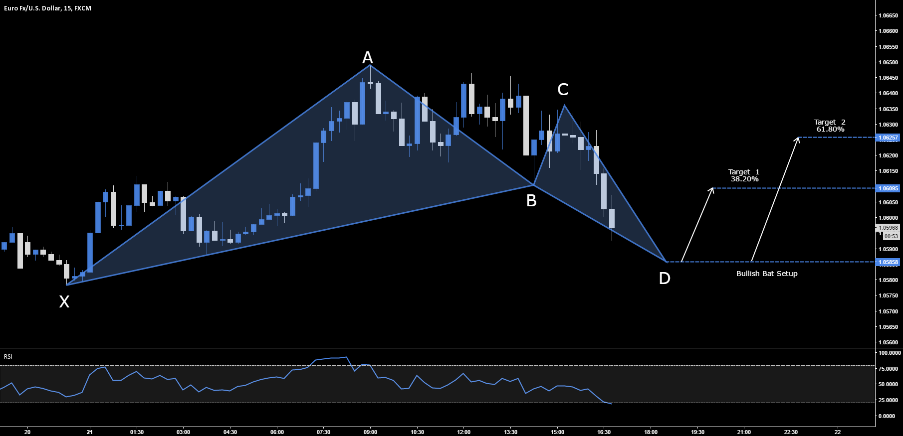 EUR.USD - BULLISH BAT SETUP - 1.0585