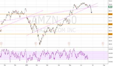 AMZN: AMZN forcast for next few week, H&S pattern