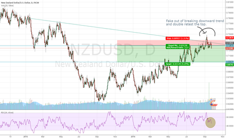 NZDUSD: Potential Short NZDUSD that signal is given from Weekly Chart