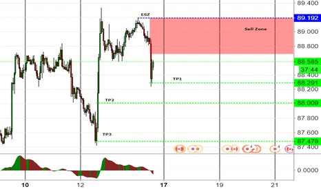 CADJPY: CADJPY Short lined up