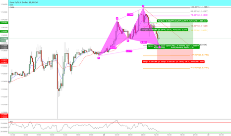 EURUSD: Bullish Cypher Pattern on the 15min