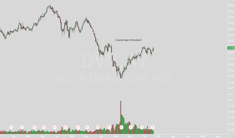 DVN: Inverse Head & Shoulders?