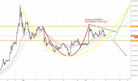 EOSBTC: EOSBTC, EOS/ Bitcoin, H4