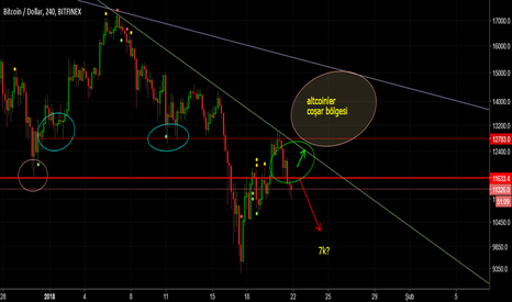 BTCUSD: btc bearing mode on