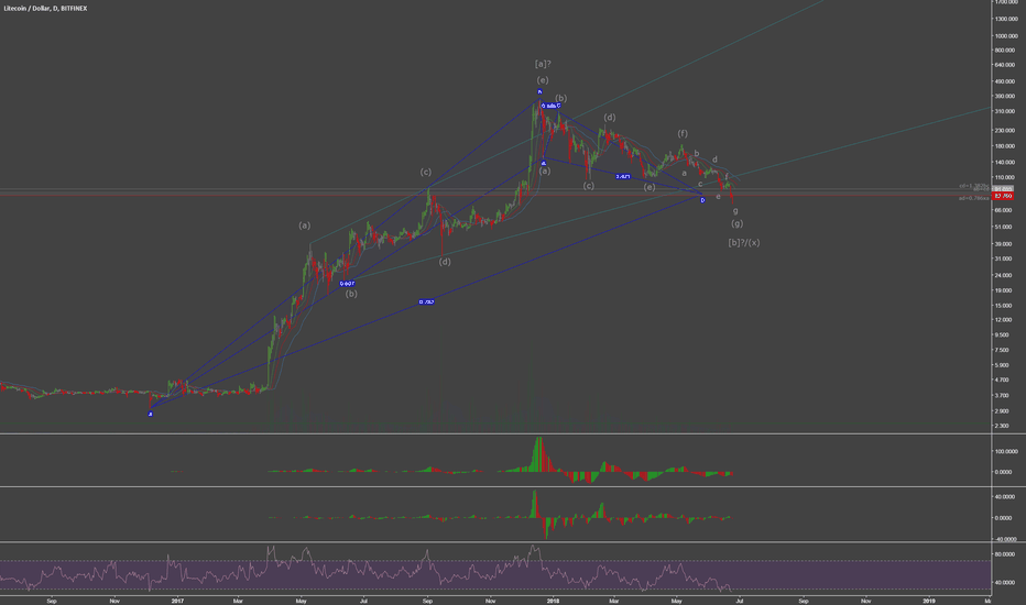 LTCUSD: Litecoin in Largest Bullish Harmonic Reversal Zone in History