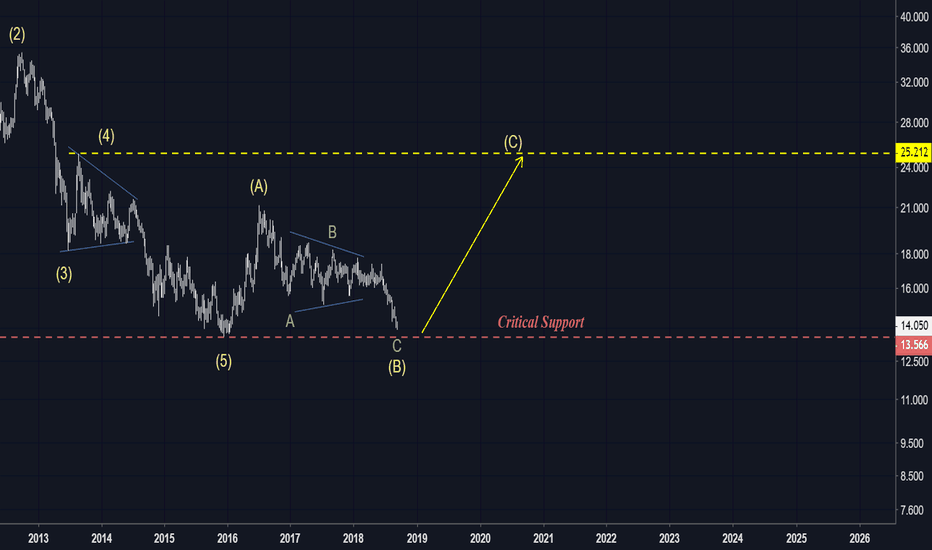 XAGUSD: SILVER...is it time to shine