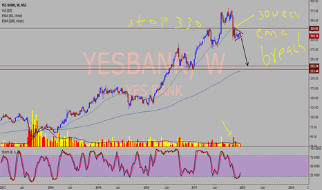 YESBANK: Yes Bank - Shorting opportunity