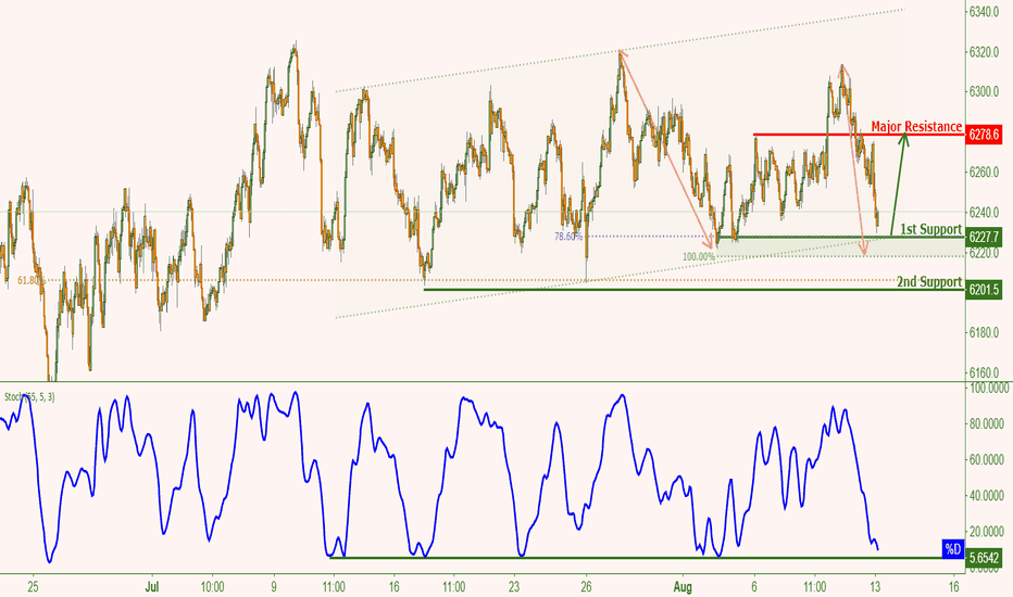 AU200AUD: ASX Approaching Support, Prepare For A Bounce!
