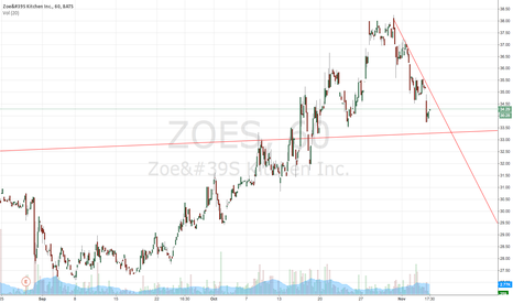 ZOES: Zoes